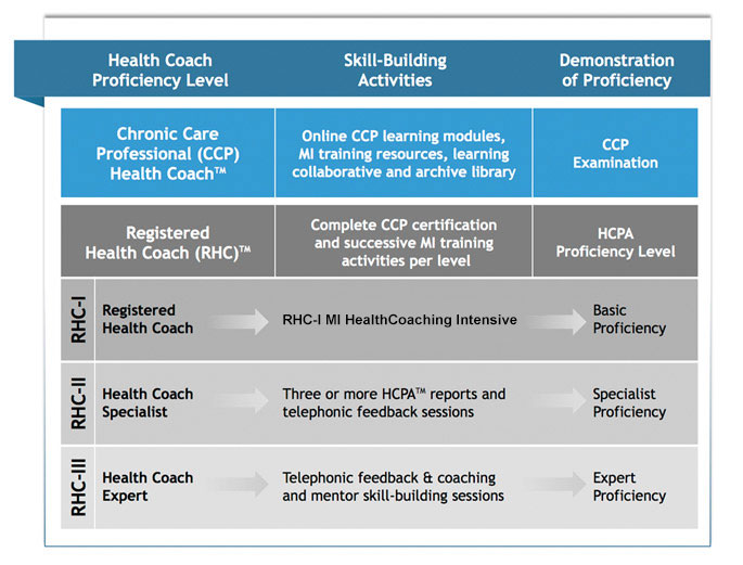Health Coaching InfoGraphic