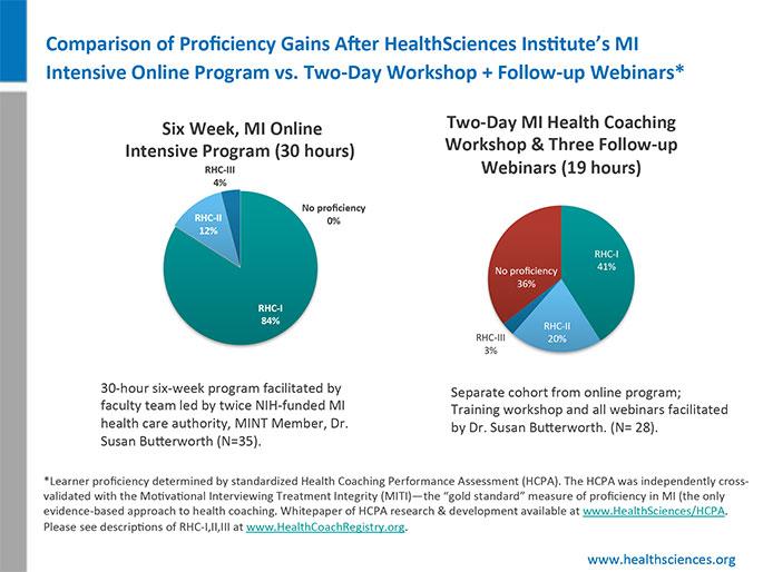 Registered Health Coach Program for Nurses