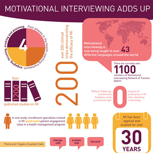 Motivational Interviewing Adds Up