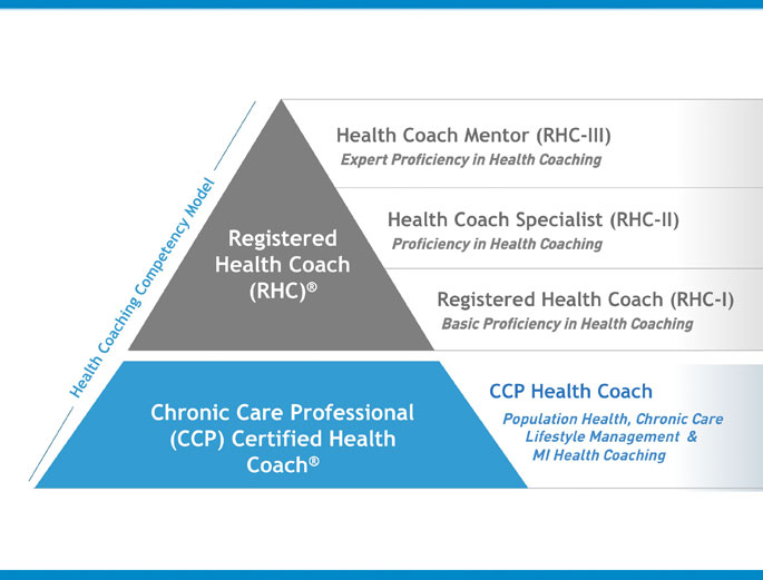 Health Coach Pyramid